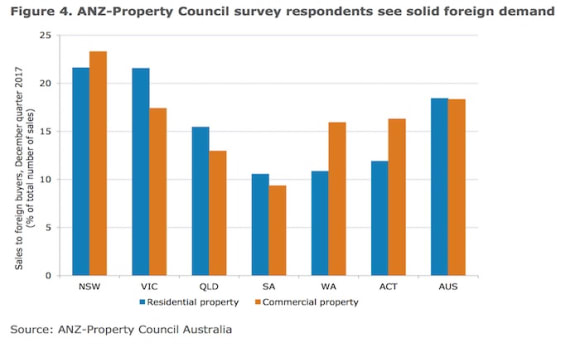 Foreign buyers of Australian property - How many are there? ANZ Research