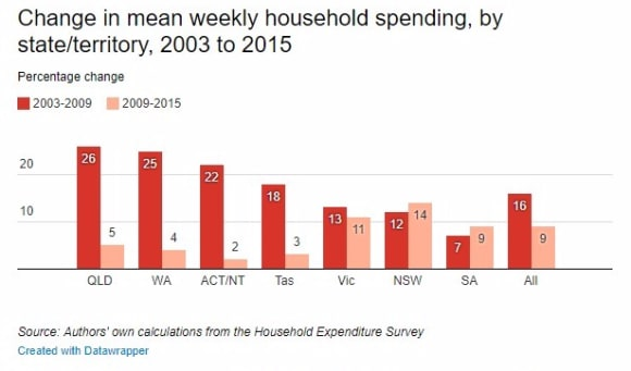 Sydney the most expensive capital in Australia, Perth comes in fifth: new report