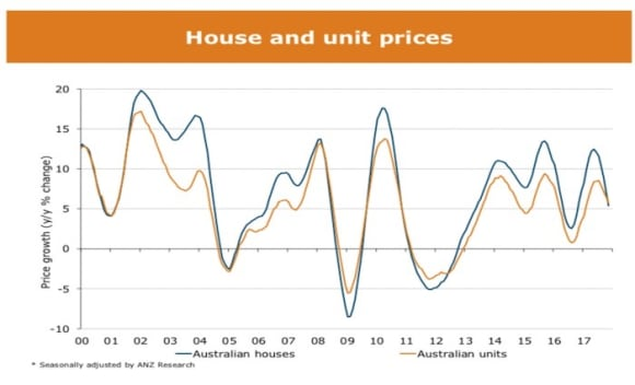 No property crash, but slowdown in residential price growth predicted for 2018: ANZ Research