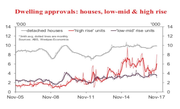 Australian dwelling approvals surprise higher in November: Westpac