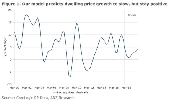 Price growth to stay positive with Australian housing prices in 2018: ANZ