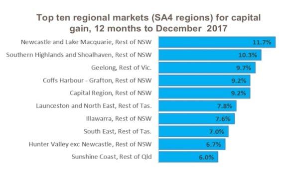 Newcastle, Lake Macquarie, Southern Highlands and Shoalhaven property capital gains outperforming Sydney: CoreLogic