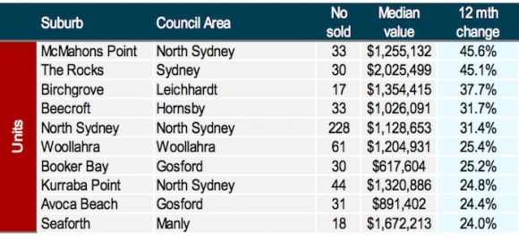 Beecroft units prices rocketed into Sydney's top 10 suburbs in 2017