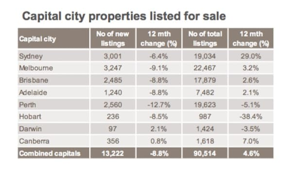Sydney's unsold property offerings remain high, but with fewer fresh listings