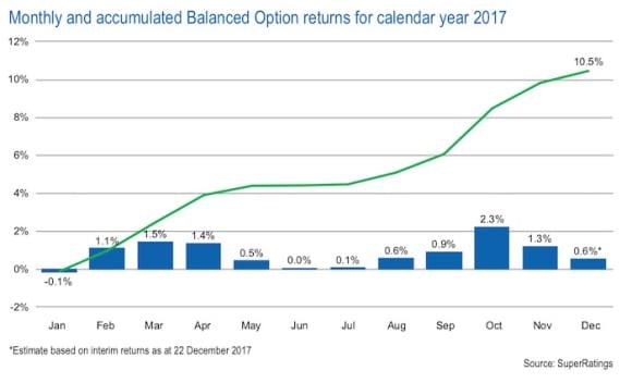 Super returns in 2017 outperformed property