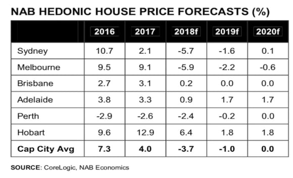 NAB change property price correction forecast after confidence collapses