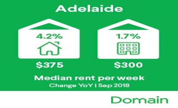 Adelaide rental yields favourable for investors: Domain