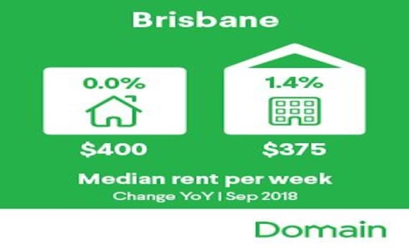 Longest period of stability in Brisbane's rental history: Domain