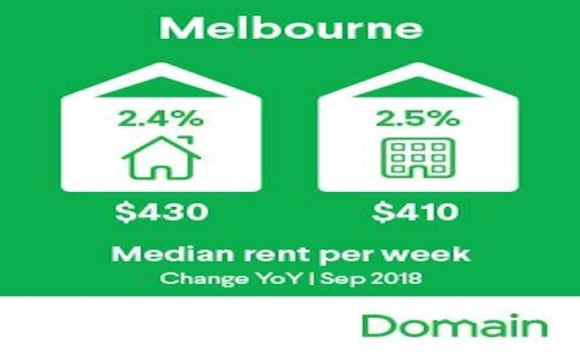 Melbourne's annual rental price growth more than halved: Domain