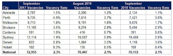 Sydney vacancy rate remains at record high in September: SQM Research