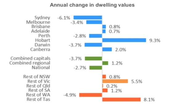 Melbourne values suffer as national price correction now year long: CoreLogic