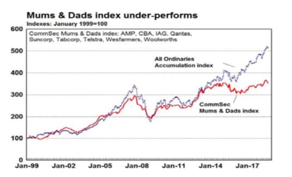 'Mum and dad' stocks are underperforming: CommSec's Craig James