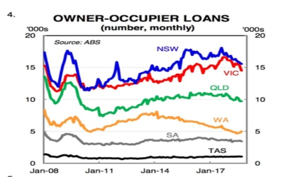 The top four indicators driving home prices across Australia: CBA
