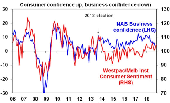 Consumer confidence up but business confidence down: Shane Oliver