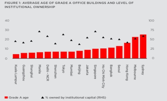 Melbourne is APAC's second most resilient office market: Cushman & Wakefield