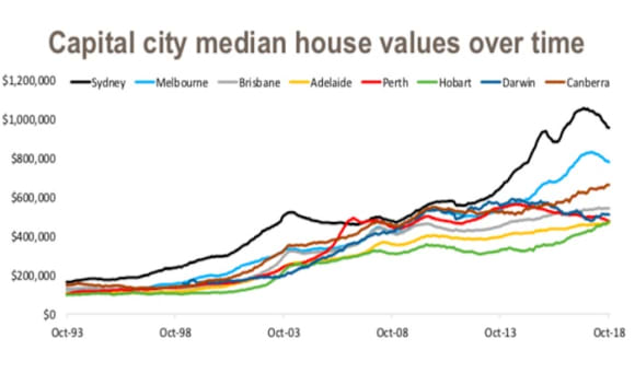 Very little improvement in housing affordability despite dwelling decline