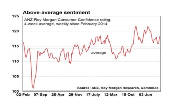 No signs of flagging in consumer confidence: CommSec