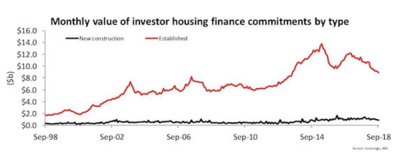 The weakness in housing finance commitments now looks engrained: Cameron Kusher