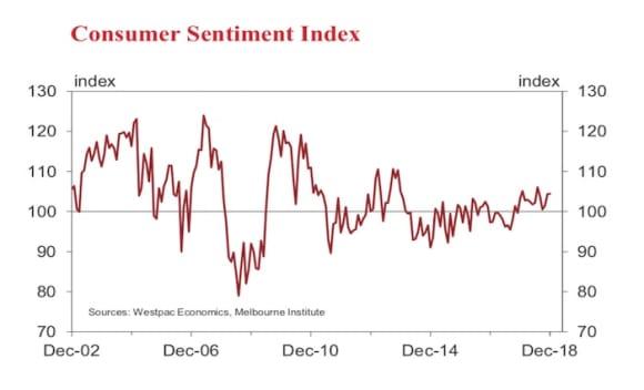 Consumer sentiment continues at cautiously optimistic levels