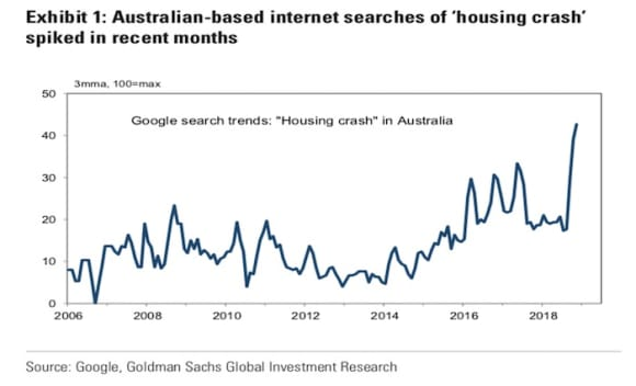 Labor unlikely to get all its feared housing policies through Senate: Goldman Sachs