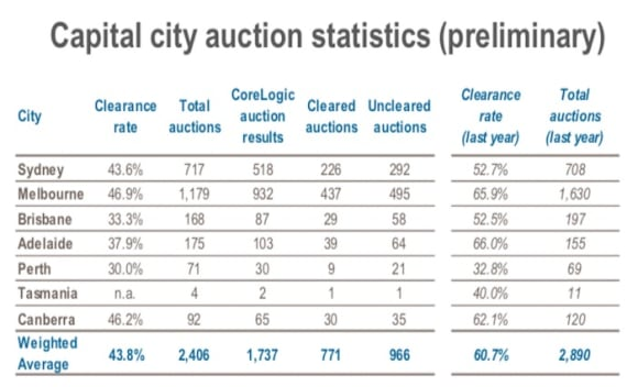 Auction buyers are increasingly cautious and cagey