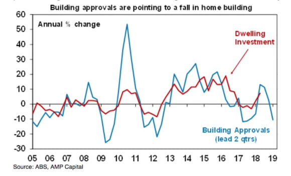 Unit approvals lead building approvals decline in October: Shane Oliver