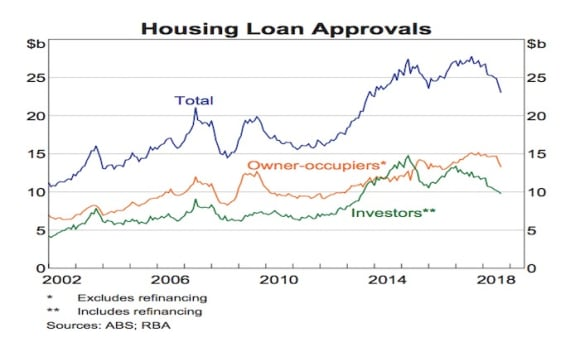 Housing loan approvals for investors head lower given tighter lending: RBA chart park