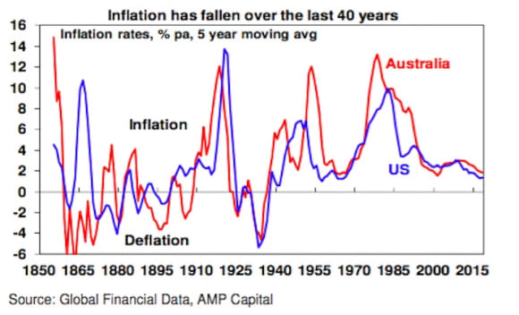 The risk for property from higher global inflation and bond yields: Shane Oliver