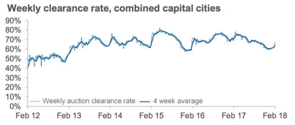 Clearance rates warming up after January slowdown: CoreLogic