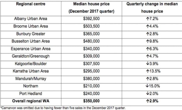 Regional WA outperforms Perth for price growth in latest quarter