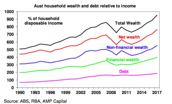 Australian's love affair with household debt - how big is the risk? Shane Oliver