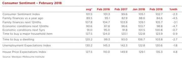 Consumer sentiment falls in response to stock market turmoil: Westpac's Bill Evans