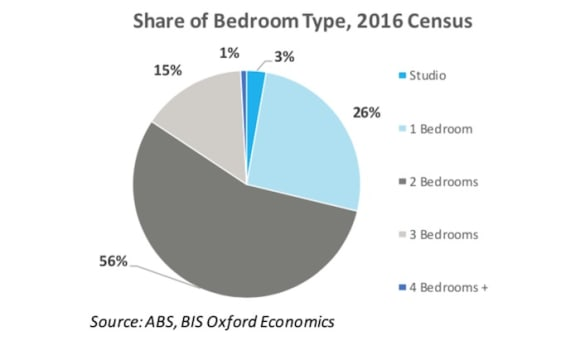 Little potential for further Sydney unit price growth: BIS