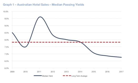 Lack of Australian hotel sales in 2017 mask opportunities in 2018: Savills