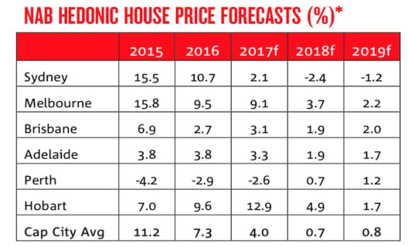 Sydney only capital with predicted house price falls over next two years: NAB