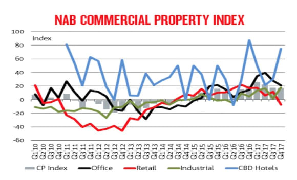 Retail sentiment falls sharply as sentiment in commercial property moderates: NAB