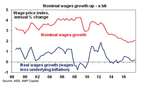 No rate rise as December quarter wages growth not strong enough: Shane Oliver