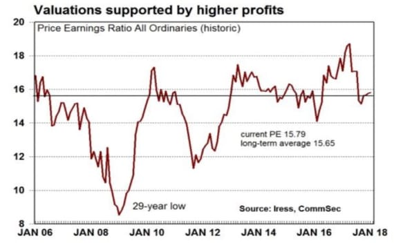 Bottom-line profits of corporate Australia are rising like the recent past: CommSec's Craig James