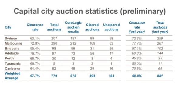 Regions alight, as Freshwater home kicks of 2018 auction sales