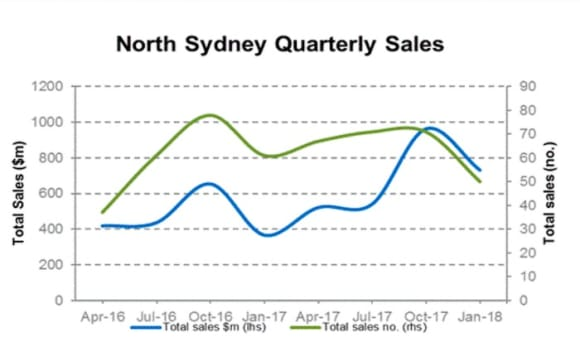 North Sydney commercial property market update; Citiscope