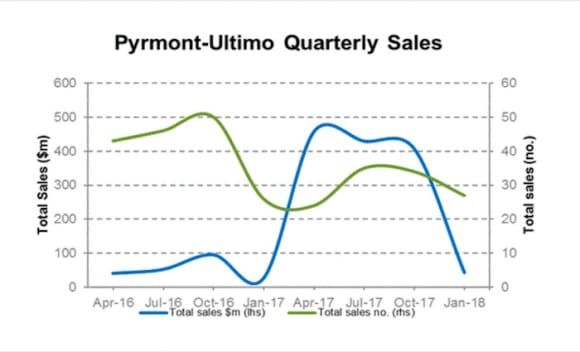 Pyrmont-Ultimo commercial sales top <img src=