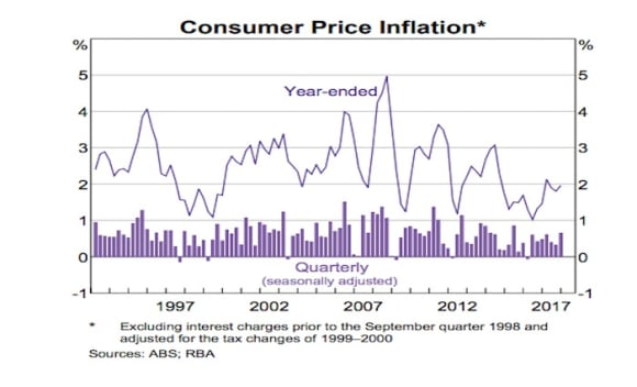 Three charts that guided the RBA to leave the cash rate unchanged