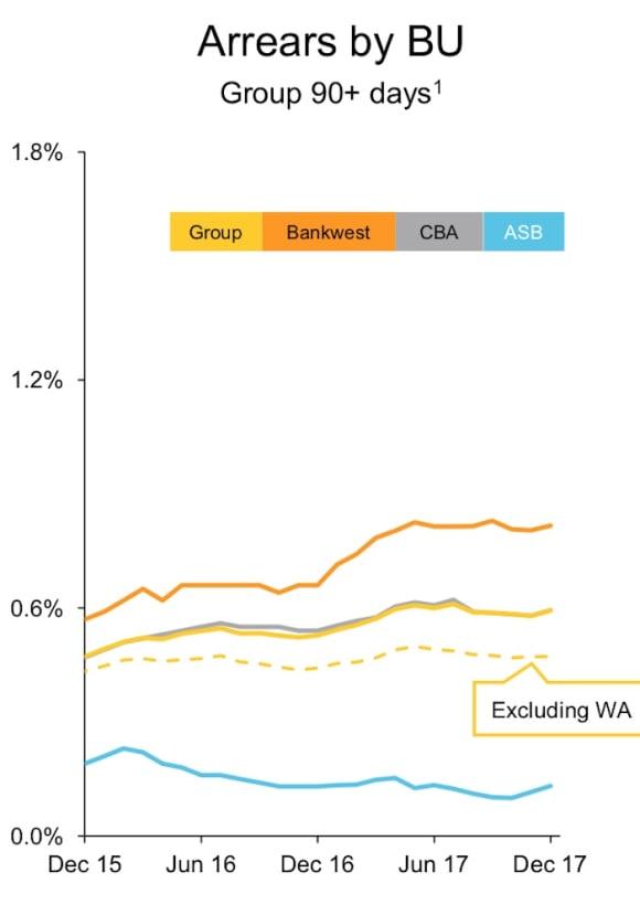 CBA home loan mortgage delinquencies rise in WA