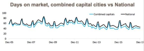 Vendors need to realise market conditions are softening: CoreLogic's Cameron Kusher