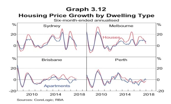 Sydney prices have declined a little: RBA statement of monetary policy