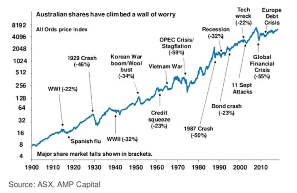 The pullback in shares – seven reasons not to be too concerned: Oliver's Insights