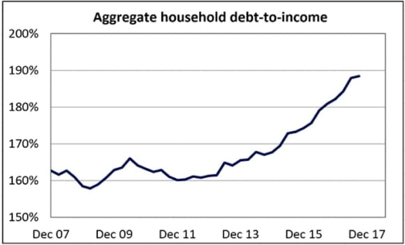 Eights charts on the housing mortgage market that matter: APRA chairman Wayne Byres