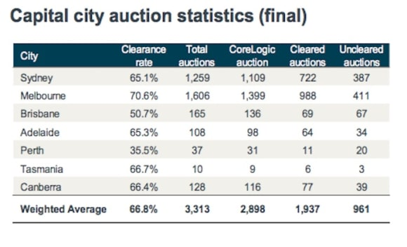 Reservoir back as busiest weekend auction suburb: CoreLogic