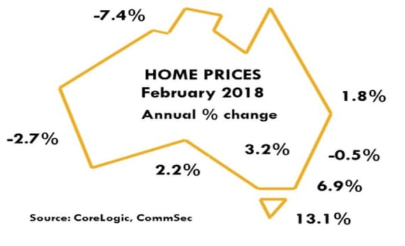 Sydney prices may ease a little further: CommSec