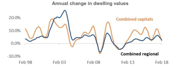 Five consecutive months of national dwelling price decline: CoreLogic